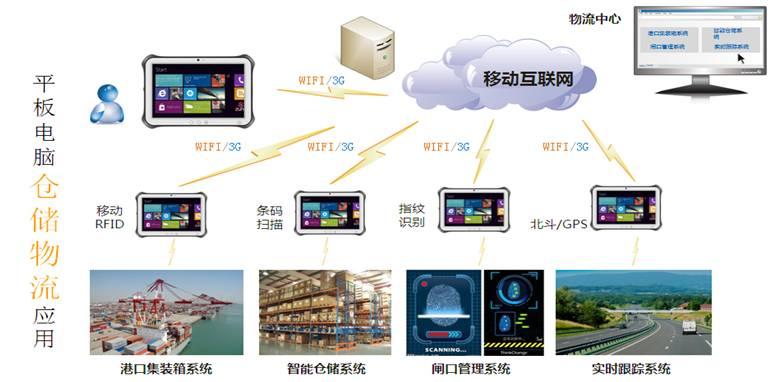 工业平板电脑仓储物流应用